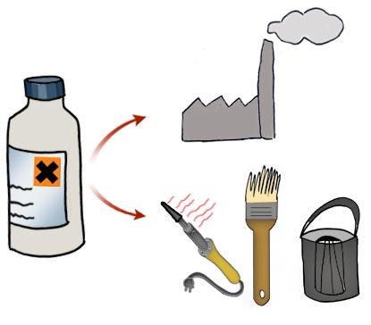 brulure chimique
