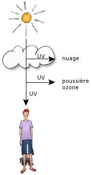 Les UV sont partiellement filtrés dans l'atmosphère