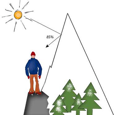 La neige réverbère de grandes quantités de rayons solaires