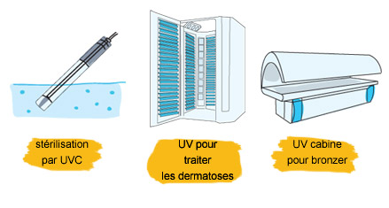 sources d'UV