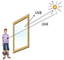 Une vitre n'arrêtent que les UV B